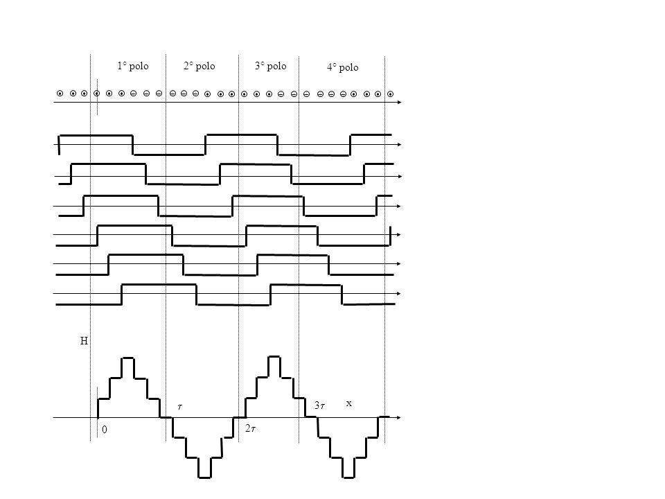 Il nome di macchina asincrona esprime il fatto che la velocità di rotazione del rotore della macchina ( m ) non coincide con quella di rotazione del campo al traferro ( c ); lo scorrimento (s) viene definito come il rapporto tra le velocità di rotazione del campo al traferro rispetto al rotore ( c = c m ) e allo statore ( c ): La pulsazione delle f.e.m.