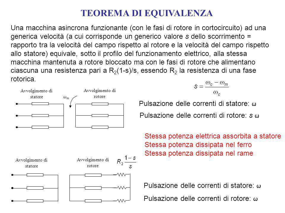 TEOREMA DI EQUIVALENZA Una macchina asincrona funzionante (con le fasi di rotore in cortocircuito) ad una generica velocità (a cui corrisponde un generico valore s dello scorrimento = rapporto tra la velocità del campo rispetto al rotore e la velocità del campo rispetto allo statore) equivale, sotto il profilo del funzionamento elettrico, alla stessa macchina mantenuta a rotore bloccato ma con le fasi di rotore che alimentano ciascuna una resistenza pari a R 2 (1-s)/s, essendo R 2 la resistenza di una fase rotorica.