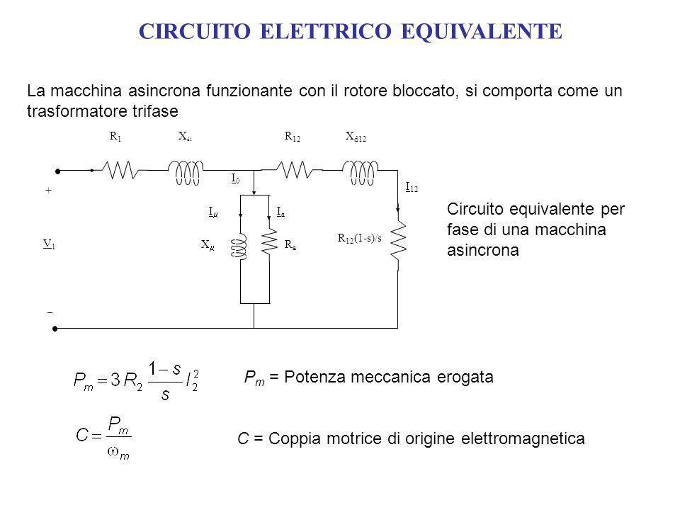 CIRCUITO ELETTRICO EQUIVALENTE La macchina asincrona funzionante con il rotore bloccato, si comporta come un trasformatore trifase Circuito equivalente per fase di una macchina asincrona P m = Potenza meccanica erogata C = Coppia motrice di origine elettromagnetica I0I0 X RaRa X d1 X d12 R1R1 I 12 V1V1 IaIa I R 12 + R 12 (1-s)/s