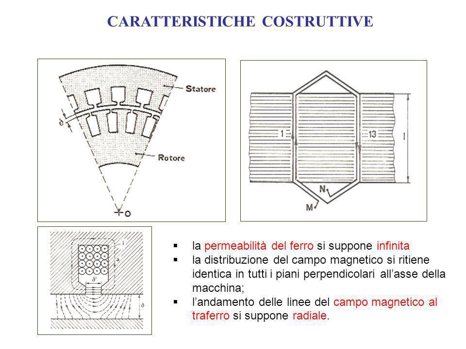 CARATTERISTICHE COSTRUTTIVE la permeabilità del ferro si suppone infinita la distribuzione del campo magnetico si ritiene identica in tutti i piani perpendicolari allasse della macchina; landamento delle linee del campo magnetico al traferro si suppone radiale.
