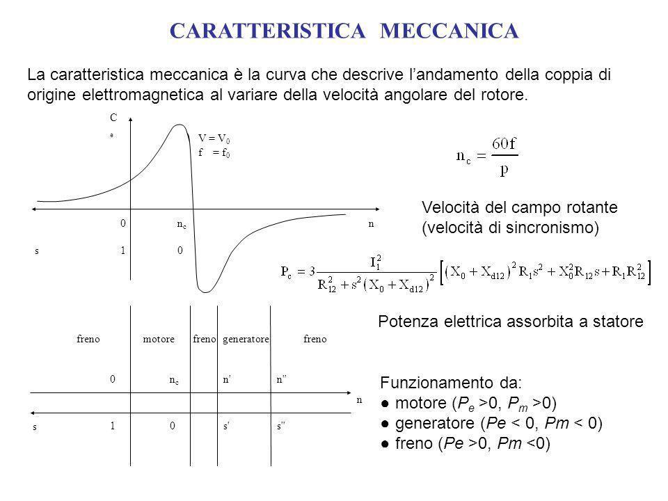 CARATTERISTICA MECCANICA La caratteristica meccanica è la curva che descrive landamento della coppia di origine elettromagnetica al variare della velo
