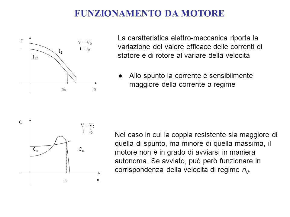 FUNZIONAMENTO DA MOTORE La caratteristica elettro-meccanica riporta la variazione del valore efficace delle correnti di statore e di rotore al variare della velocità C CeCe CmCm n V = V 0 f = f 0 n0n0 I I 12 I1I1 n V = V 0 f = f 0 n0n0 Nel caso in cui la coppia resistente sia maggiore di quella di spunto, ma minore di quella massima, il motore non è in grado di avviarsi in maniera autonoma.