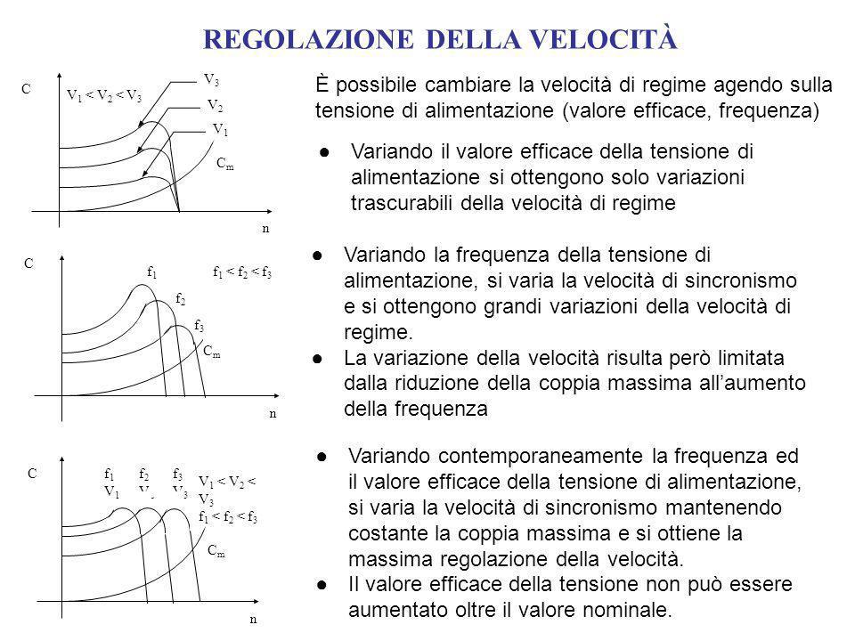 REGOLAZIONE DELLA VELOCITÀ È possibile cambiare la velocità di regime agendo sulla tensione di alimentazione (valore efficace, frequenza) C n V 1 < V 2 < V 3 CmCm V3V3 V2V2 V1V1 Variando il valore efficace della tensione di alimentazione si ottengono solo variazioni trascurabili della velocità di regime C n f 1 < f 2 < f 3 f2f2 f1f1 CmCm f3f3 Variando la frequenza della tensione di alimentazione, si varia la velocità di sincronismo e si ottengono grandi variazioni della velocità di regime.