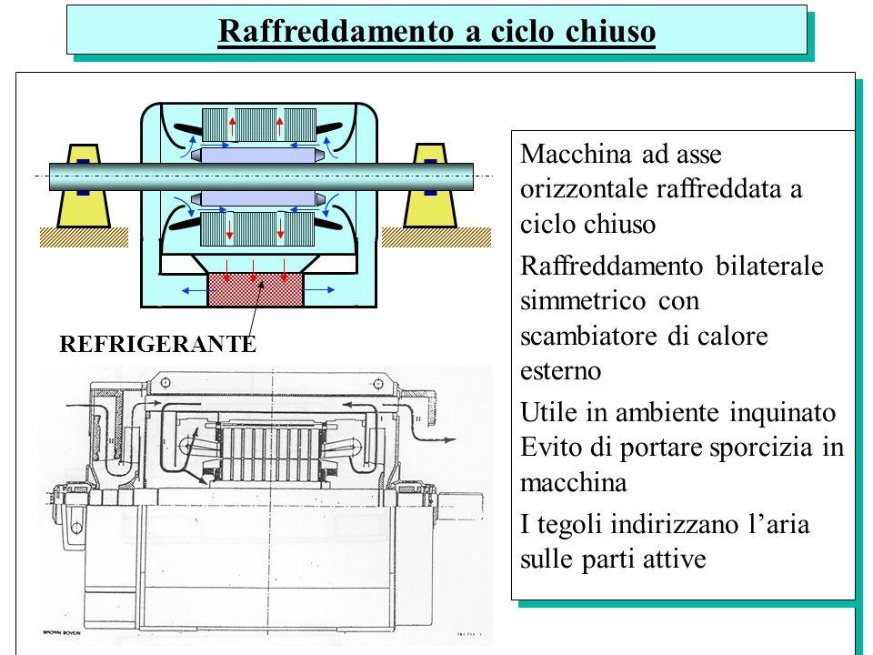 REFRIGERANTE Raffreddamento a ciclo chiuso Macchina ad asse orizzontale raffreddata a ciclo chiuso Raffreddamento bilaterale simmetrico con scambiator