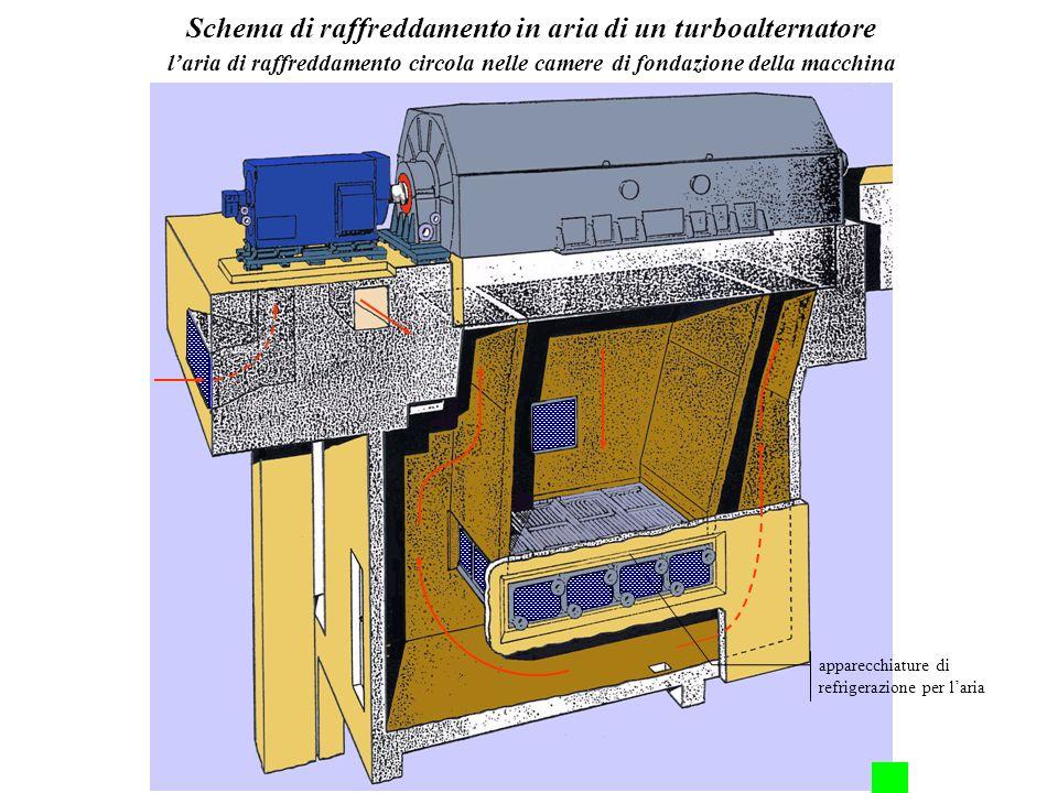 Schema di raffreddamento in aria di un turboalternatore laria di raffreddamento circola nelle camere di fondazione della macchina apparecchiature di r
