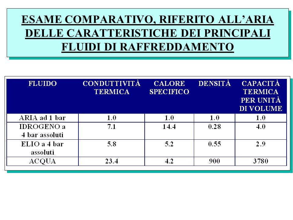 ESAME COMPARATIVO, RIFERITO ALLARIA DELLE CARATTERISTICHE DEI PRINCIPALI FLUIDI DI RAFFREDDAMENTO