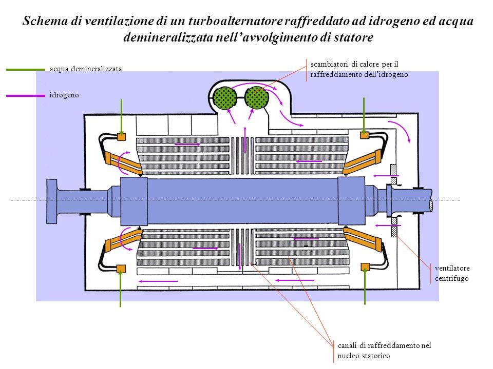 acqua demineralizzata idrogeno scambiatori di calore per il raffreddamento dellidrogeno ventilatore centrifugo canali di raffreddamento nel nucleo sta