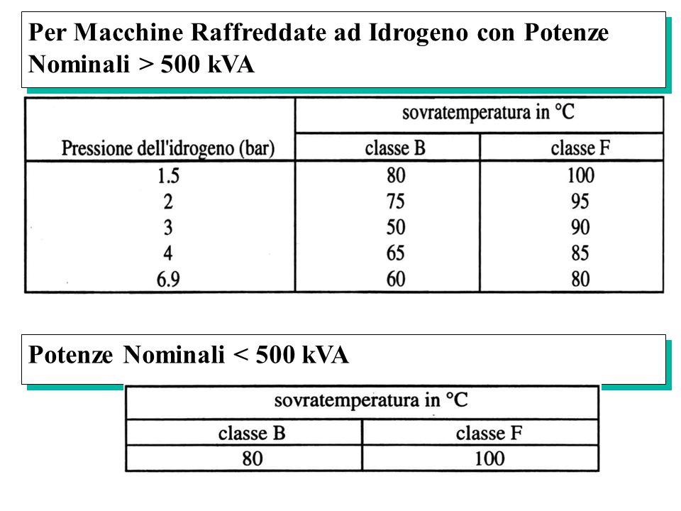 Per Macchine Raffreddate ad Idrogeno con Potenze Nominali > 500 kVA Potenze Nominali < 500 kVA