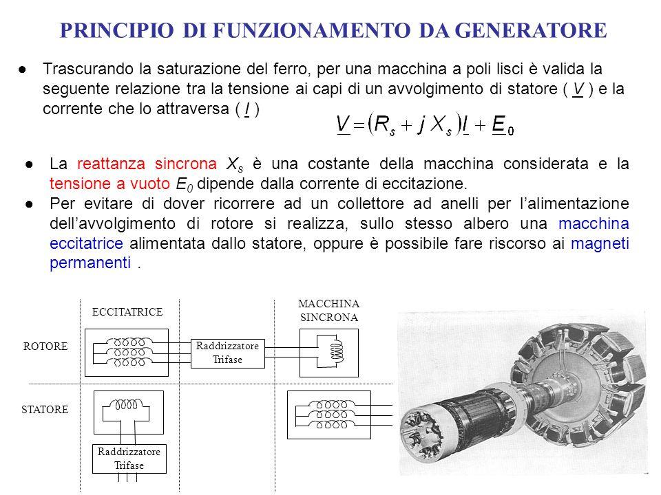 PRINCIPIO DI FUNZIONAMENTO DA GENERATORE Trascurando la saturazione del ferro, per una macchina a poli lisci è valida la seguente relazione tra la ten