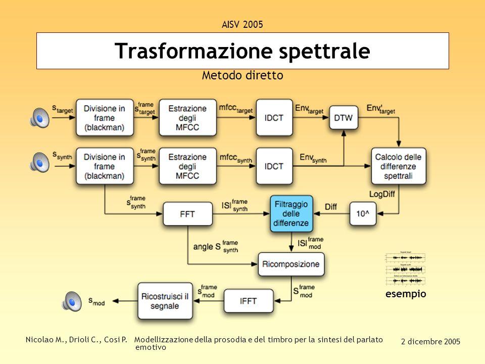 Nicolao M., Drioli C., Cosi P. Modellizzazione della prosodia e del timbro per la sintesi del parlato emotivo 2 dicembre 2005 AISV 2005 Passo 3: estra