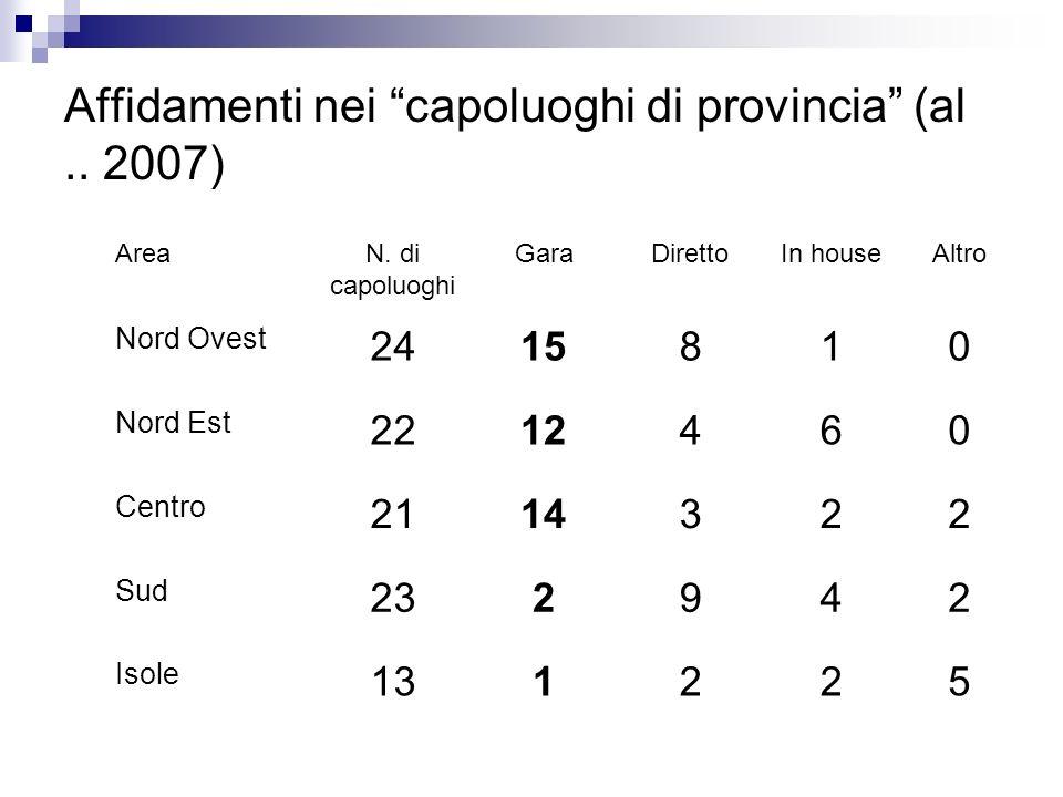 Affidamenti nei capoluoghi di provincia (al.. 2007) AreaN.
