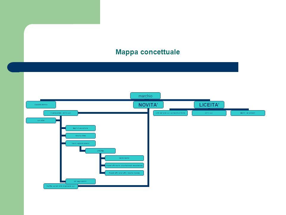 Mappa concettuale marchio Capacità distintiva NOVITA In senso stretto (art.12 c.p.i) Segni di uso comune Marchio di fatto Marchi registrati anteriori