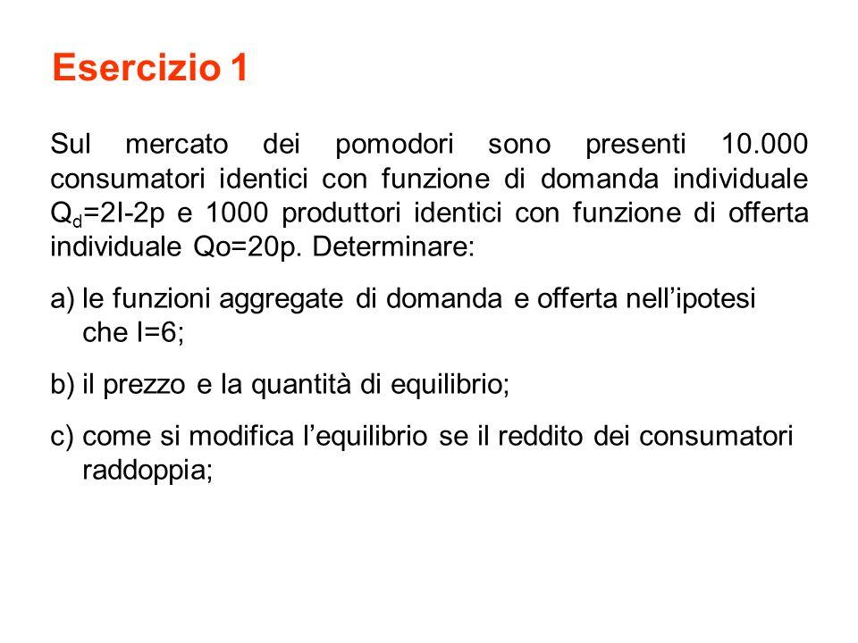 Esercizio 1 Sul mercato dei pomodori sono presenti 10.000 consumatori identici con funzione di domanda individuale Q d =2I-2p e 1000 produttori identici con funzione di offerta individuale Qo=20p.