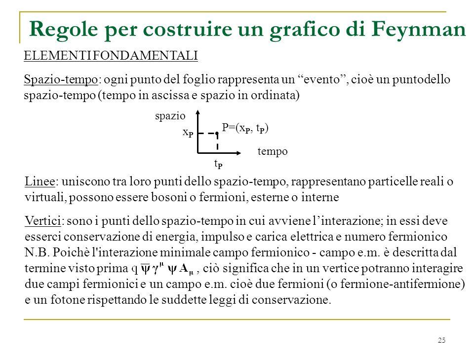 25 Regole per costruire un grafico di Feynman ELEMENTI FONDAMENTALI Spazio-tempo: ogni punto del foglio rappresenta un evento, cioè un puntodello spaz