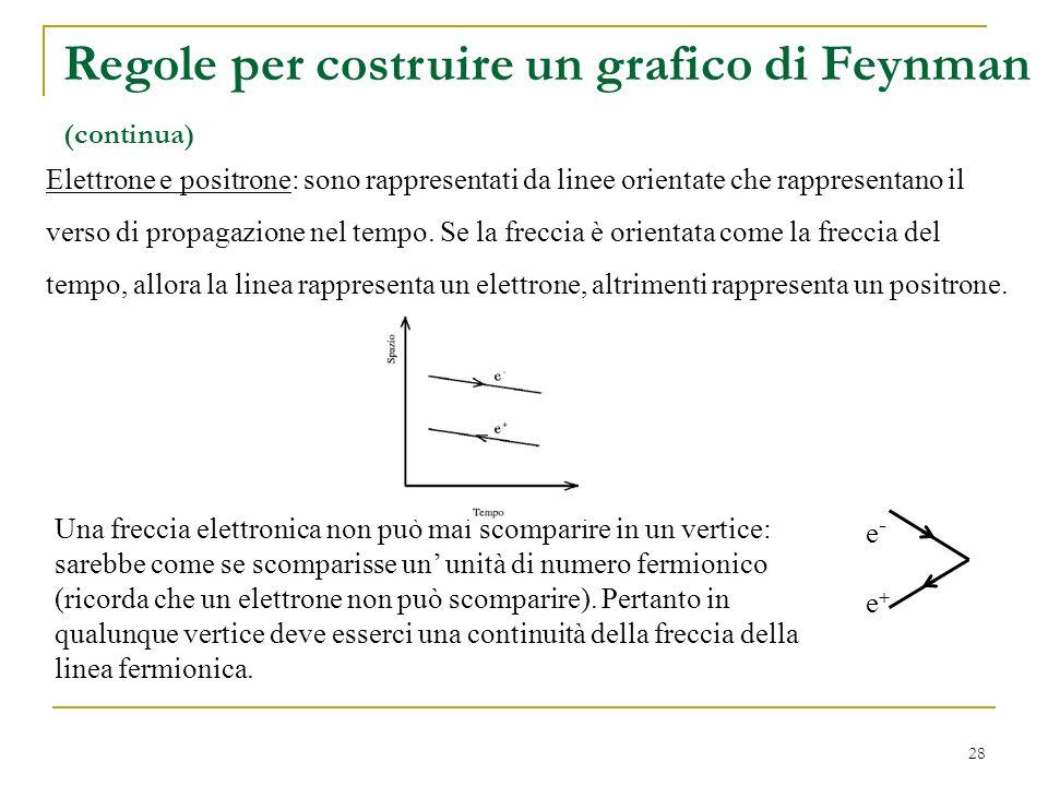 28 Elettrone e positrone: sono rappresentati da linee orientate che rappresentano il verso di propagazione nel tempo. Se la freccia è orientata come l