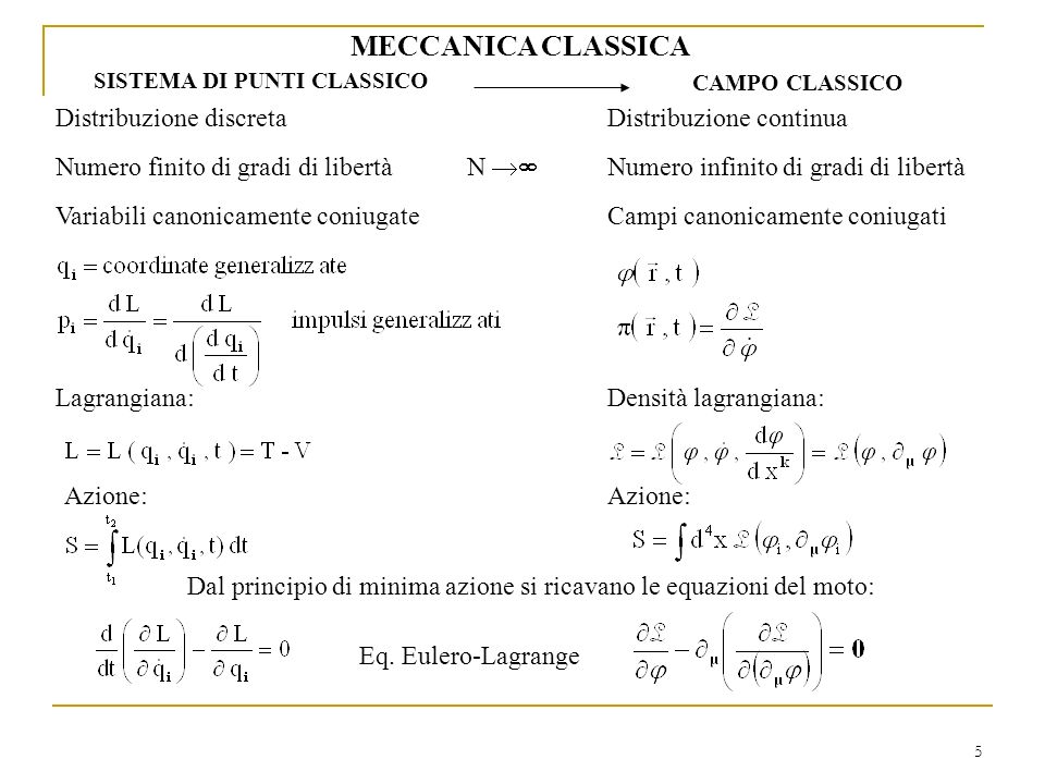 5 MECCANICA CLASSICA SISTEMA DI PUNTI CLASSICO CAMPO CLASSICO Distribuzione discreta Numero finito di gradi di libertà Variabili canonicamente coniuga