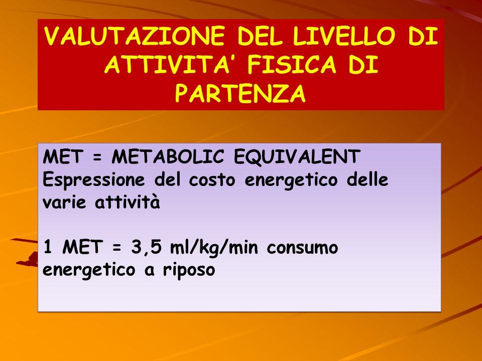 MET = METABOLIC EQUIVALENT Espressione del costo energetico delle varie attività 1 MET = 3,5 ml/kg/min consumo energetico a riposo MET = METABOLIC EQU