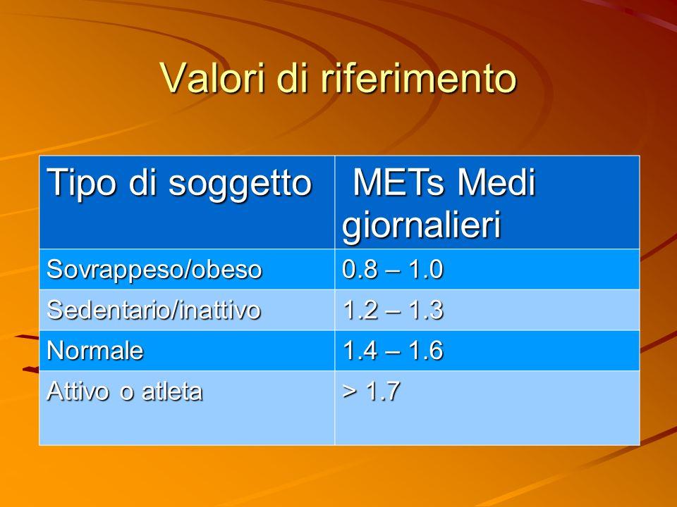 Valori di riferimento Tipo di soggetto METs Medi giornalieri METs Medi giornalieri Sovrappeso/obeso 0.8 – 1.0 Sedentario/inattivo 1.2 – 1.3 Normale 1.