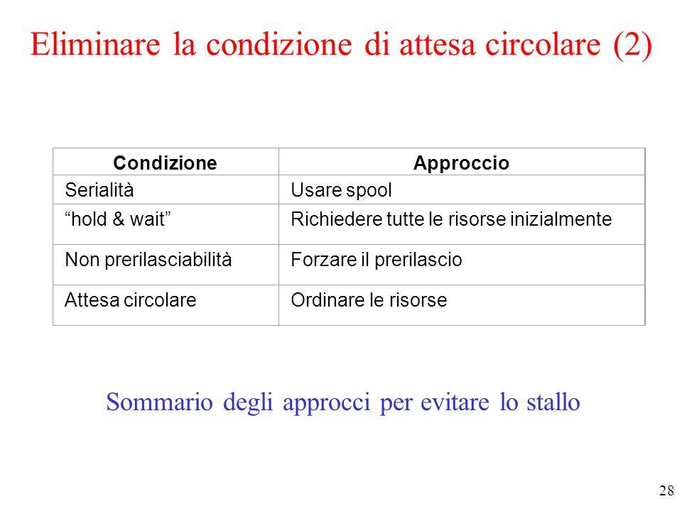27 Eliminare la condizione di attesa circolare (1) Risorse ordinate –Ad ogni classe di risorse è assegnato un numero –Le risorse devono essere richies