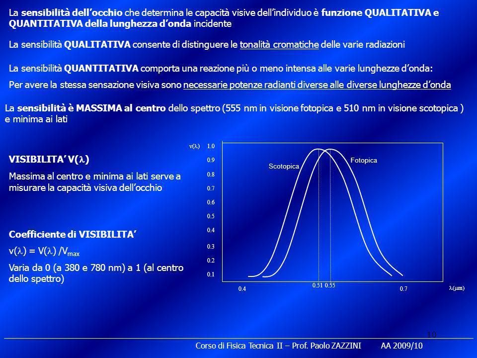 10 Corso di Fisica Tecnica II – Prof. Paolo ZAZZINI AA 2009/10 La sensibilità dellocchio che determina le capacità visive dellindividuo è funzione QUA