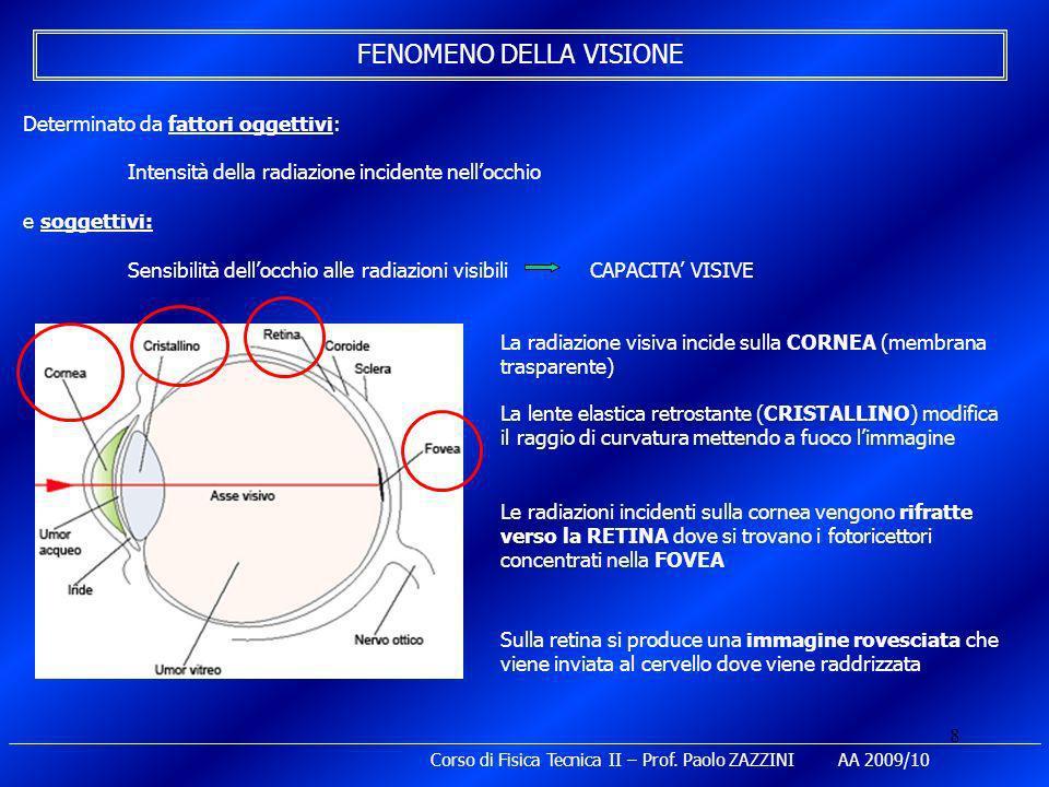 8 FENOMENO DELLA VISIONE Determinato da fattori oggettivi: Intensità della radiazione incidente nellocchio e soggettivi: Sensibilità dellocchio alle r