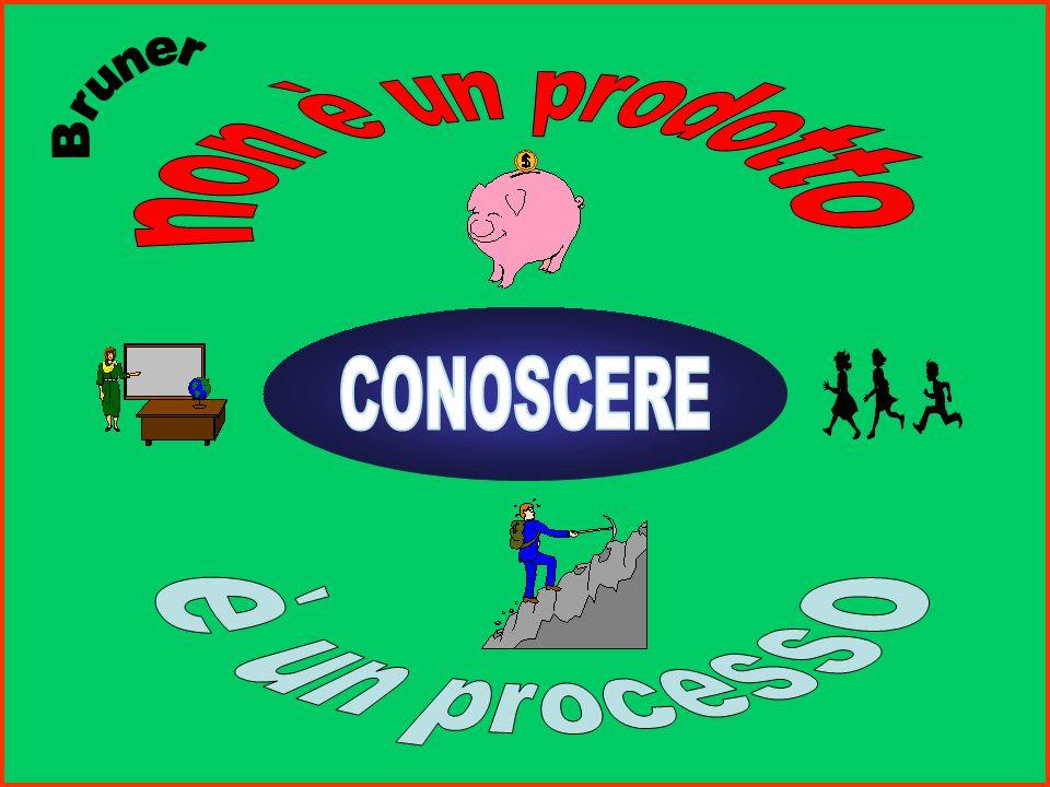 Il processo di apprendimento non è accumulo nella mente di una serie di dati acquisiti attivare la partecipazione dellalunno al processo che rende pos