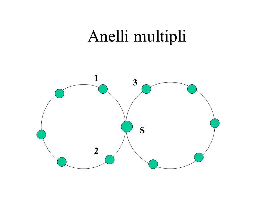 Anelli multipli S 1 2 3