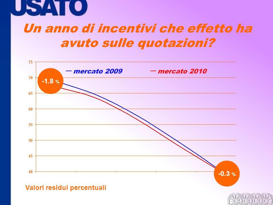 -1.8 % -0.3 % Un anno di incentivi che effetto ha avuto sulle quotazioni? Valori residui percentuali