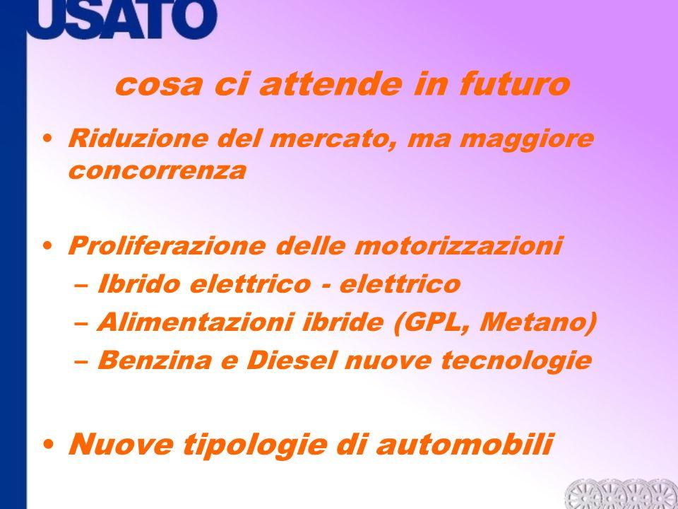 cosa ci attende in futuro Riduzione del mercato, ma maggiore concorrenza Proliferazione delle motorizzazioni –Ibrido elettrico - elettrico –Alimentazi