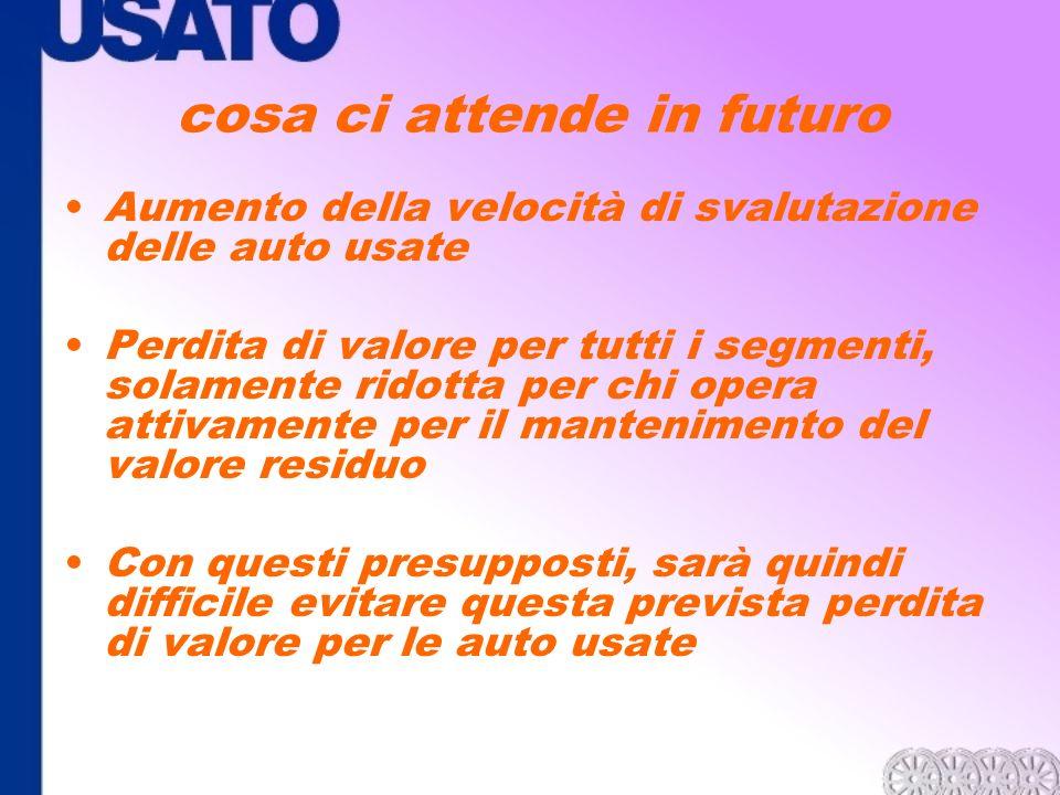 cosa ci attende in futuro Aumento della velocità di svalutazione delle auto usate Perdita di valore per tutti i segmenti, solamente ridotta per chi op