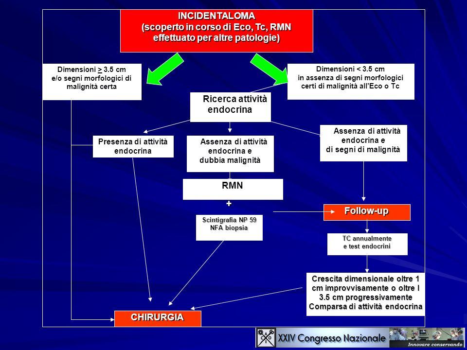 INCIDENTALOMA (scoperto in corso di Eco, Tc, RMN effettuato per altre patologie) Dimensioni > 3.5 cm e/o segni morfologici di malignità certa CHIRURGI
