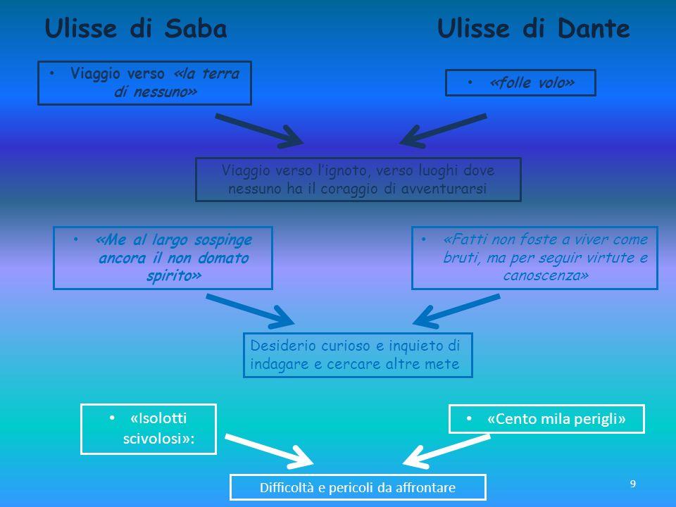 9 Ulisse di SabaUlisse di Dante Viaggio verso «la terra di nessuno» «folle volo» «Me al largo sospinge ancora il non domato spirito» «Fatti non foste