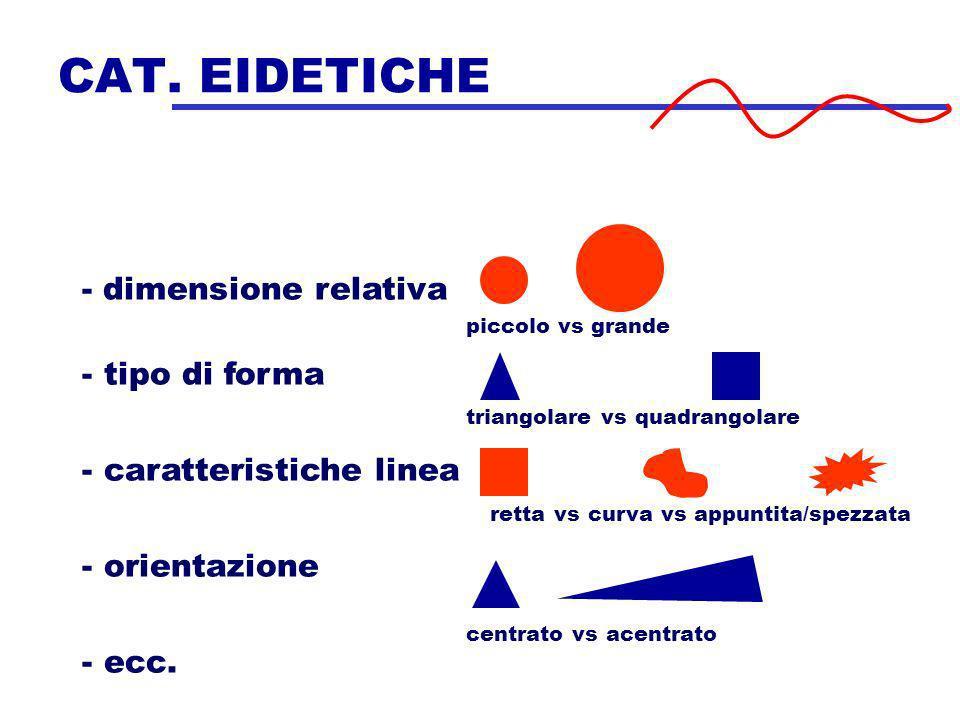 CAT. EIDETICHE - dimensione relativa - tipo di forma - caratteristiche linea - orientazione - ecc. piccolo vs grande centrato vs acentrato triangolare