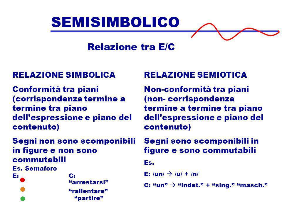 SEMISIMBOLICO Relazione tra E/C RELAZIONE SIMBOLICA Conformità tra piani (corrispondenza termine a termine tra piano dellespressione e piano del conte