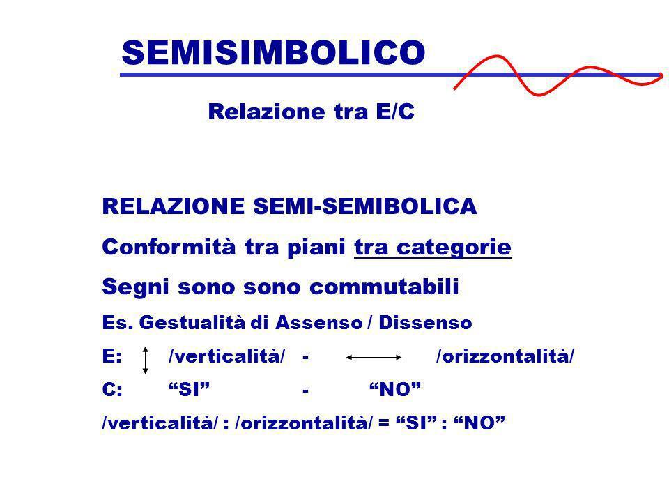 SEMISIMBOLICO Relazione tra E/C RELAZIONE SEMI-SEMIBOLICA Conformità tra piani tra categorie Segni sono sono commutabili Es. Gestualità di Assenso / D