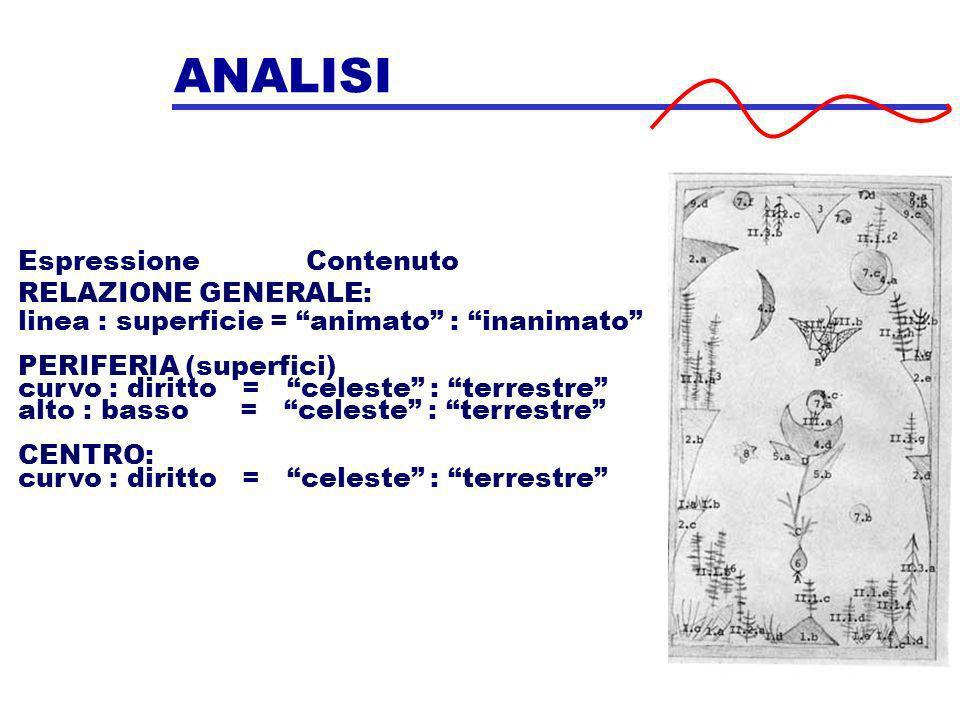 ANALISI RELAZIONE GENERALE: linea : superficie = animato : inanimato PERIFERIA (superfici) curvo : diritto = celeste : terrestre alto : basso = celest
