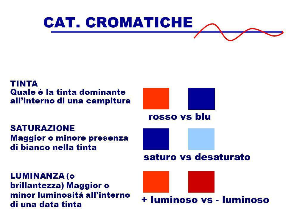CAT. CROMATICHE TINTA Quale è la tinta dominante allinterno di una campitura SATURAZIONE Maggior o minore presenza di bianco nella tinta LUMINANZA (o
