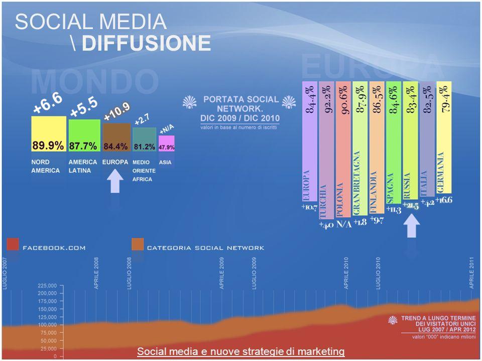 SOCIAL MEDIA \ DIFFUSIONE Social media e nuove strategie di marketing