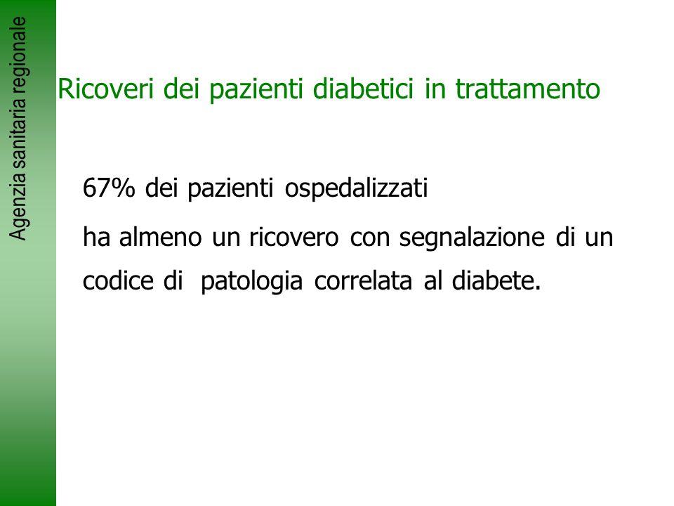 Agenzia sanitaria regionale 67% dei pazienti ospedalizzati ha almeno un ricovero con segnalazione di un codice di patologia correlata al diabete. Rico