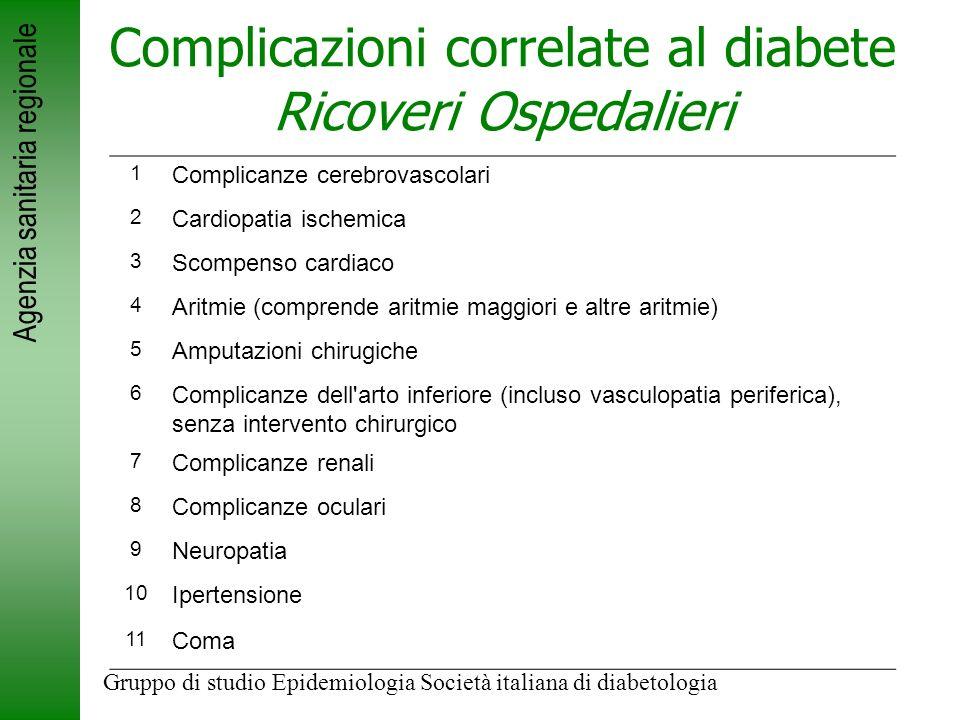 Agenzia sanitaria regionale Complicazioni correlate al diabete Ricoveri Ospedalieri 1 Complicanze cerebrovascolari 2 Cardiopatia ischemica 3 Scompenso