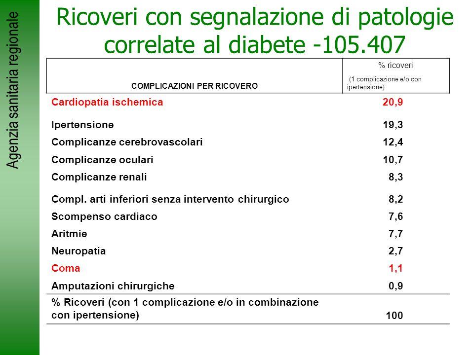 Agenzia sanitaria regionale Ricoveri con segnalazione di patologie correlate al diabete -105.407 COMPLICAZIONI PER RICOVERO % ricoveri (1 complicazion