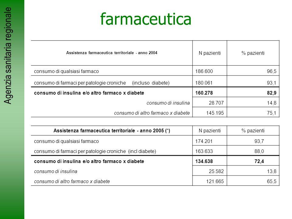 Agenzia sanitaria regionale farmaceutica Assistenza farmaceutica territoriale - anno 2004 N pazienti% pazienti consumo di qualsiasi farmaco186.600 96,