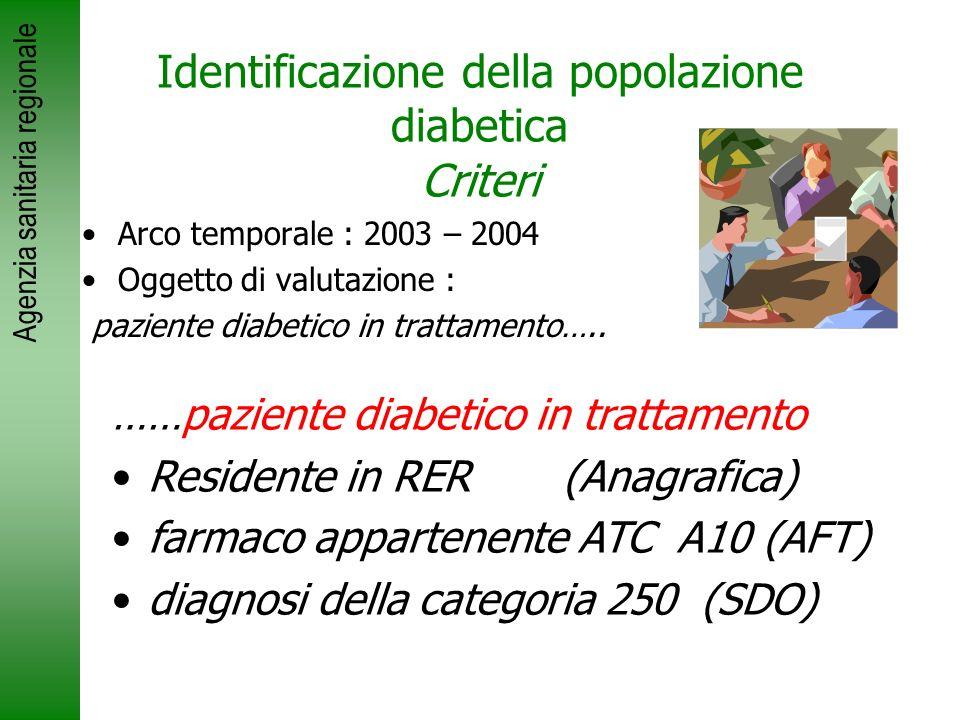 Agenzia sanitaria regionale Identificazione della popolazione diabetica Criteri Arco temporale : 2003 – 2004 Oggetto di valutazione : paziente diabeti