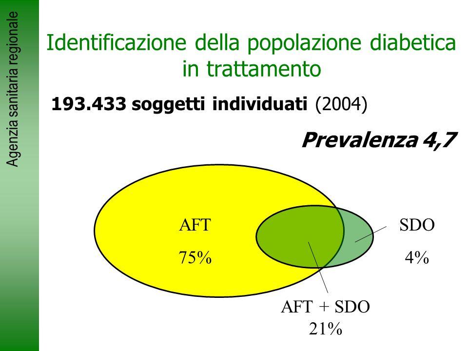 Agenzia sanitaria regionale Identificazione della popolazione diabetica in trattamento 193.433 soggetti individuati (2004) Prevalenza 4,7 AFT 75% AFT