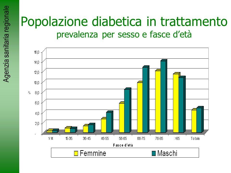 Agenzia sanitaria regionale Popolazione diabetica in trattamento prevalenza per sesso e fasce detà