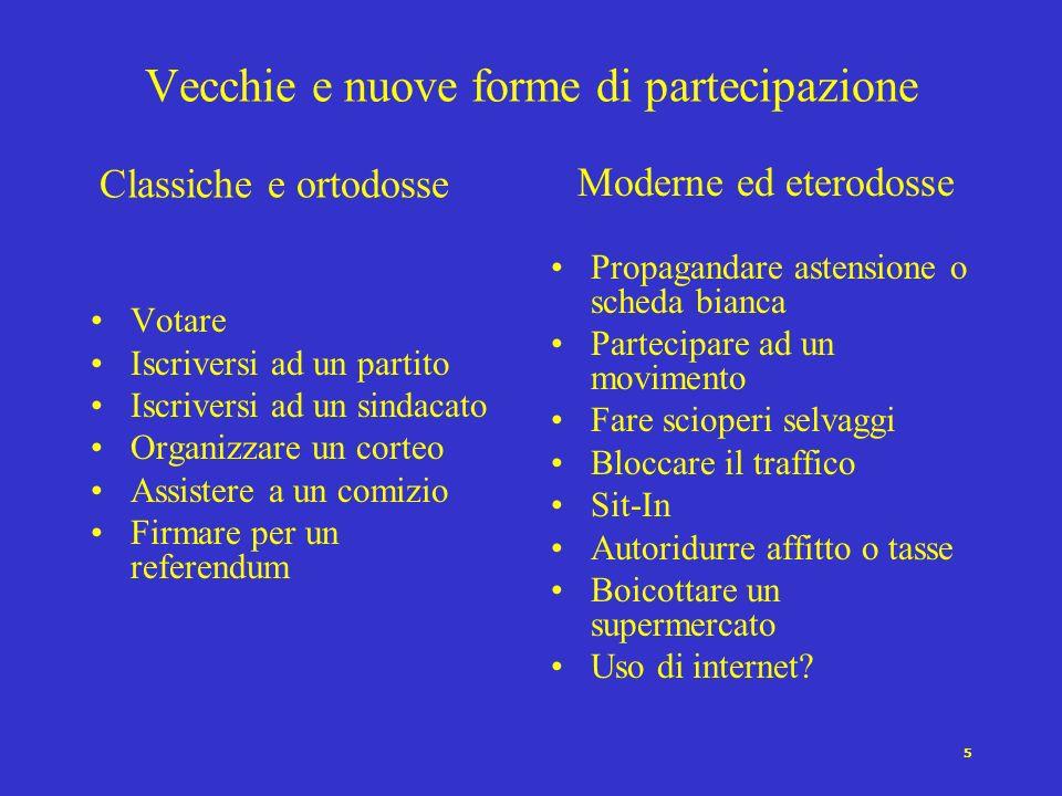 4 Esposizione agli stimoli politici Voto Iniziare una discussione politica Convincere qualcuno a votare in un certo modo Indossare un simbolo di parti