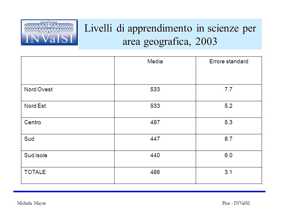 Michela Mayer Pisa - INValSI 27 Livelli di apprendimento in scienze per area geografica, 2003 MediaErrore standard Nord Ovest5337.7 Nord Est5335.2 Centro4975.3 Sud4478.7 Sud Isole4406.0 TOTALE4863.1