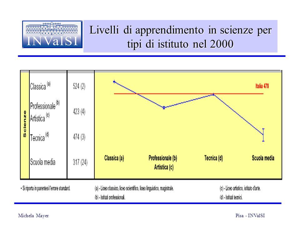 Michela Mayer Pisa - INValSI 28 Livelli di apprendimento in scienze per tipi di istituto nel 2000