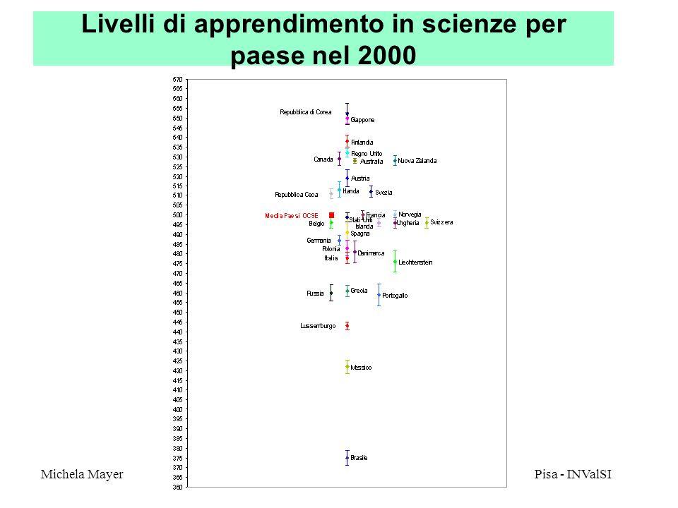 Michela Mayer Pisa - INValSI 29 Livelli di apprendimento in scienze per tipi di istituto nel 2000 MediaErrore standard Licei5315.4 Istituti tecnici4915.5 Istituti professionali4235.4 TOTALE4863.1