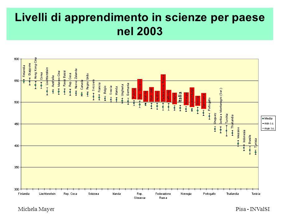 Michela Mayer Pisa - INValSI 10 La scala delle competenze scientifiche funzionali in Pisa La competenza scientifica è stata valutata nel 2003 sulla base di 35 item di cui 25 identici a quelli usati nel 2000.